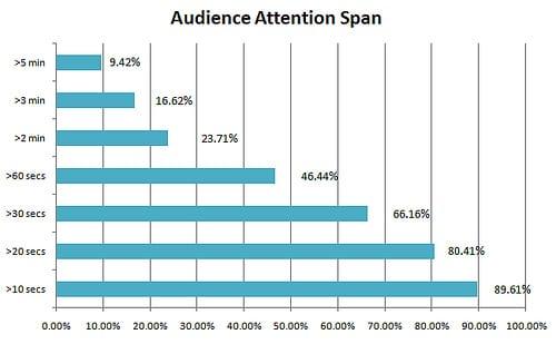 Marketing Attention span