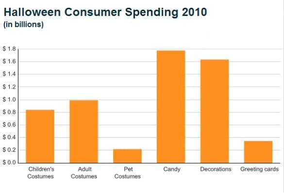Consumer Spending on Halloween