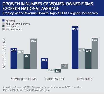 Women Owned Firms