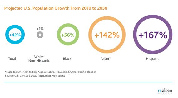 Hispanic consumer growth