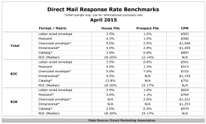 Wait a Minute Mr. Postman: The Resurgence of Direct Mail