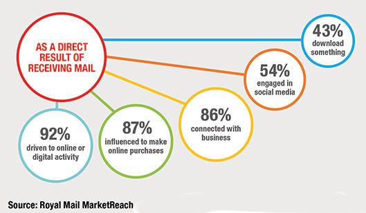 direct mail conversions