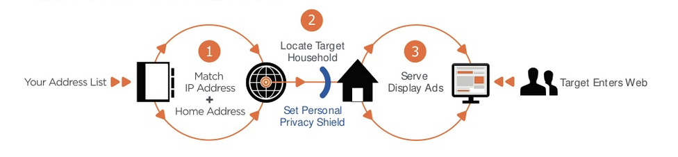 IP Targeting and Direct Mail